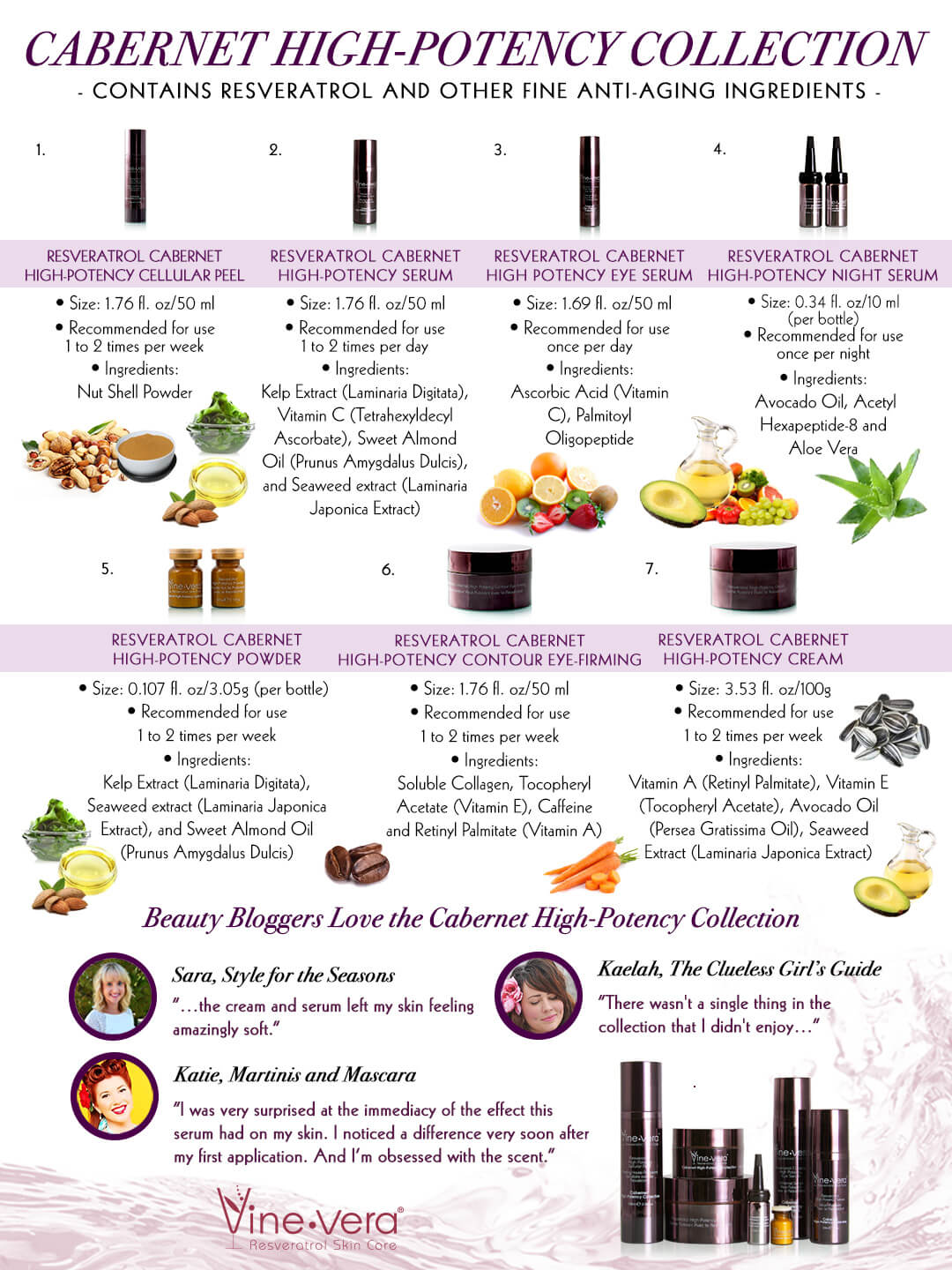 Vine Vera Cabernet High-Potency Collection infographic