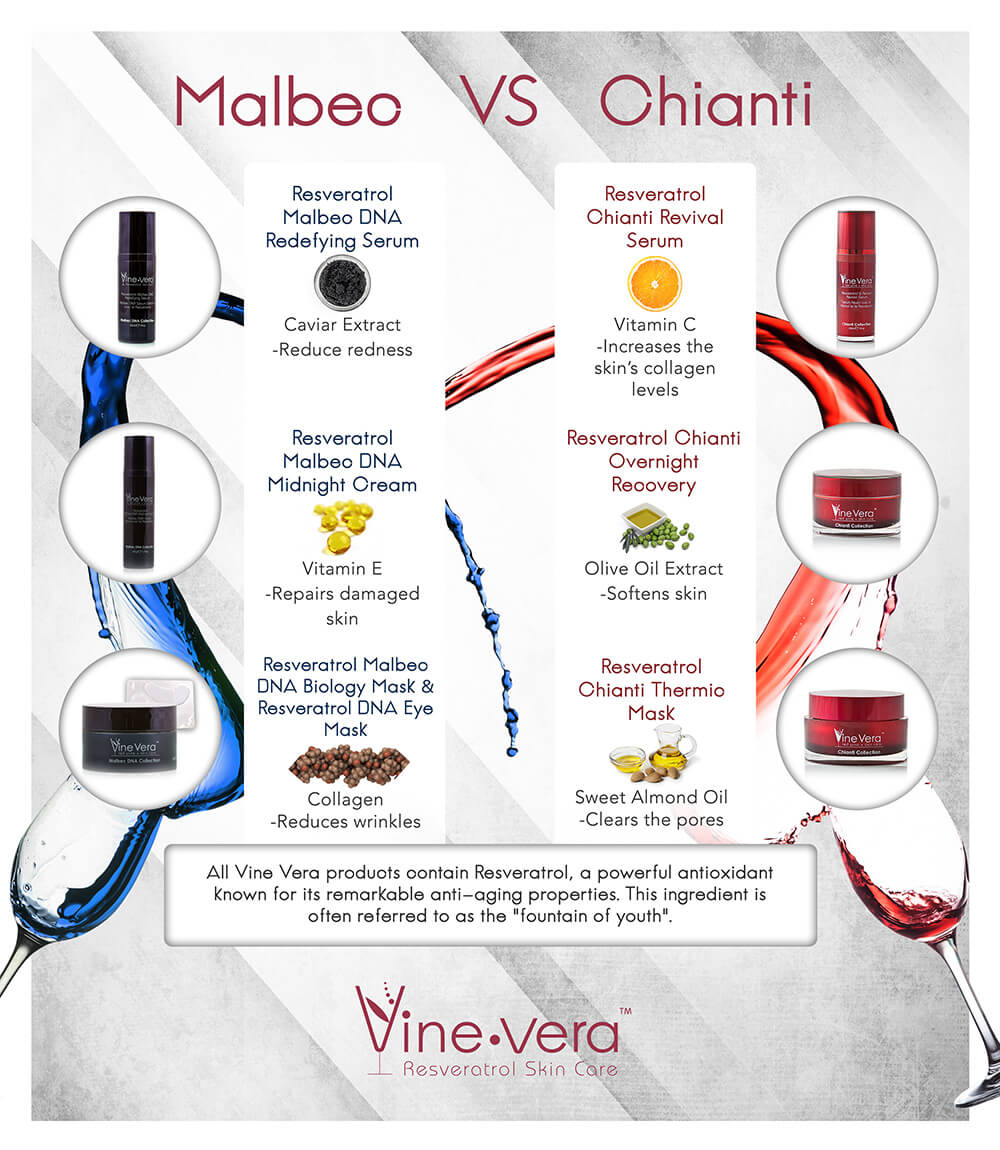 Comparison chart on the Malbec Collection versus the Chianti Collection