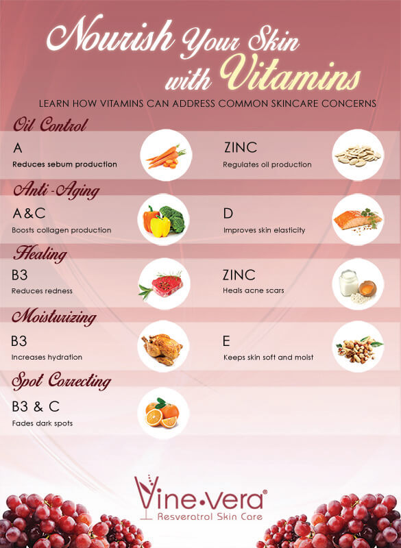 Infographic on vitamins for the skin